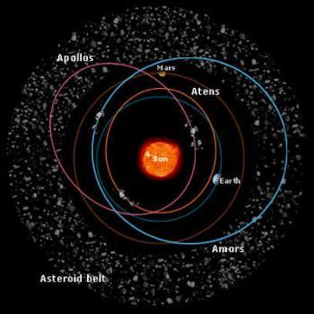 astro belt solar system - photo #16