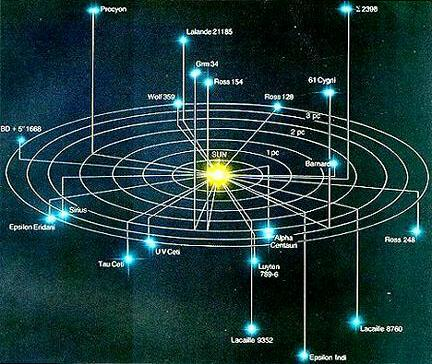 nearest to earth solar system-#17
